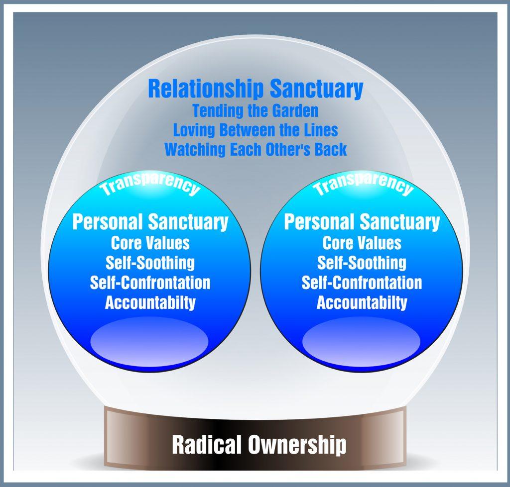 relationshipsanctuary-32381-2